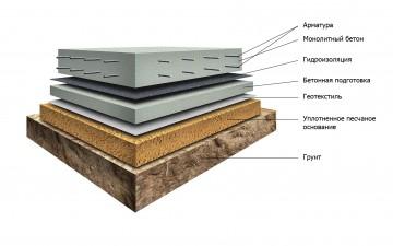 monolitnyy fundament